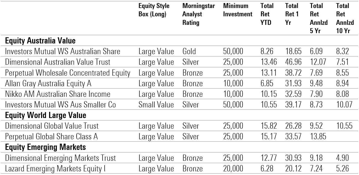 Unlisted value funds