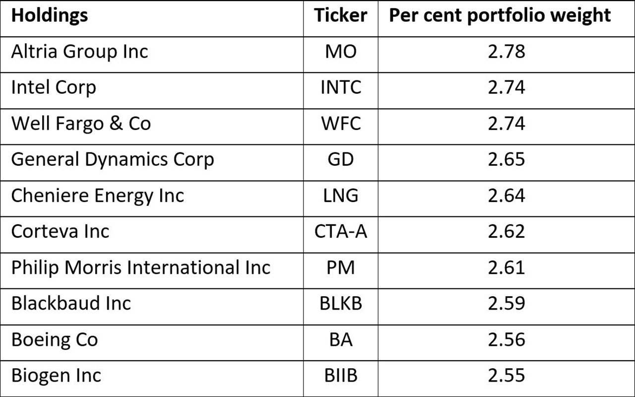 Wide moat companies