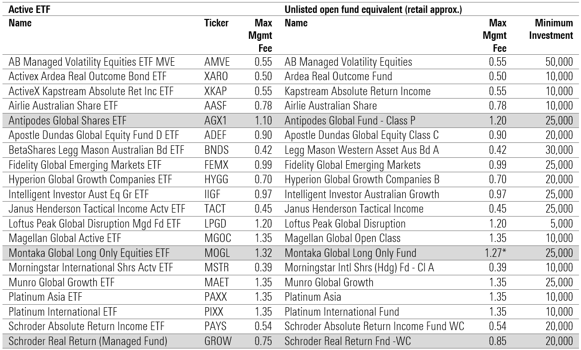 Active ETF Fees