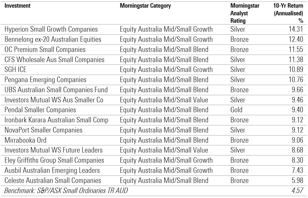 active equity small cap 10 year performance