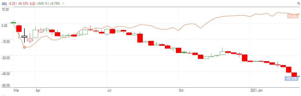 AGL stock chart