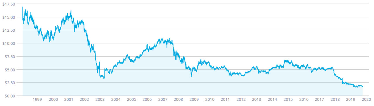 Amp shareprice since 1998