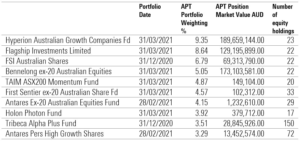 APT Stock Intersection