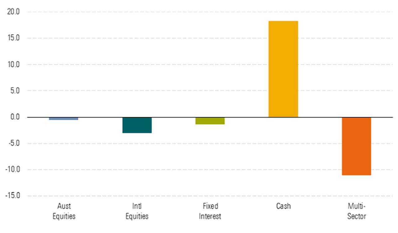 asset flows1