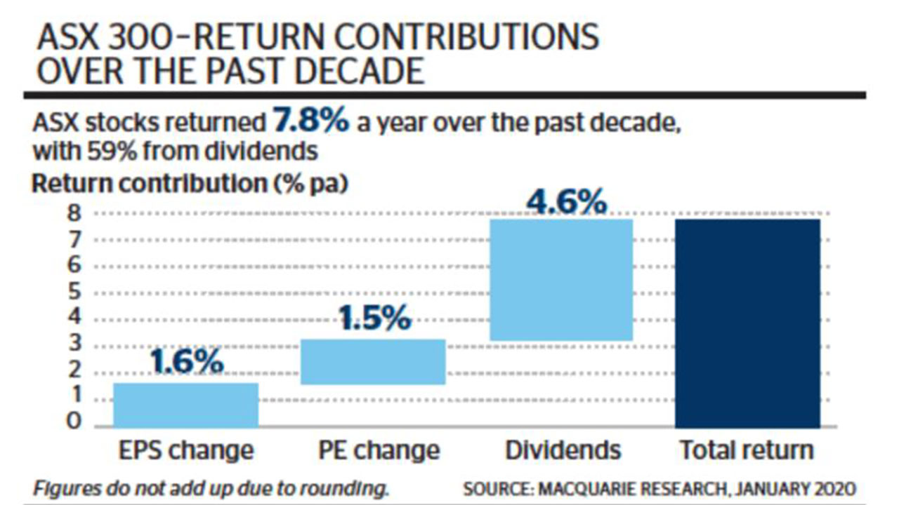 asx300 returns decade dividends