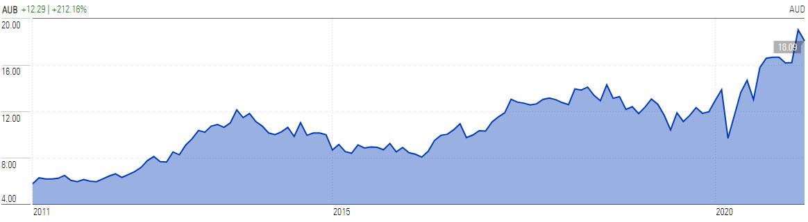 AUB Group Share Price