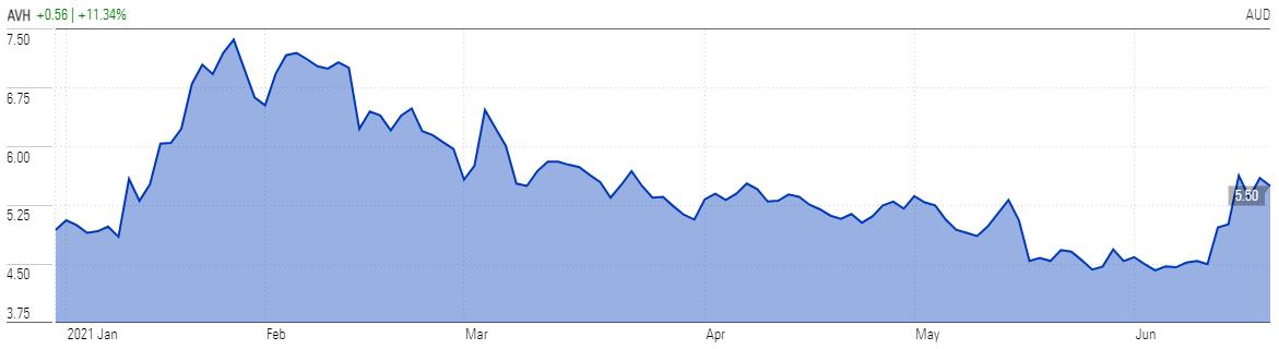 AVH Price Chart YUTD