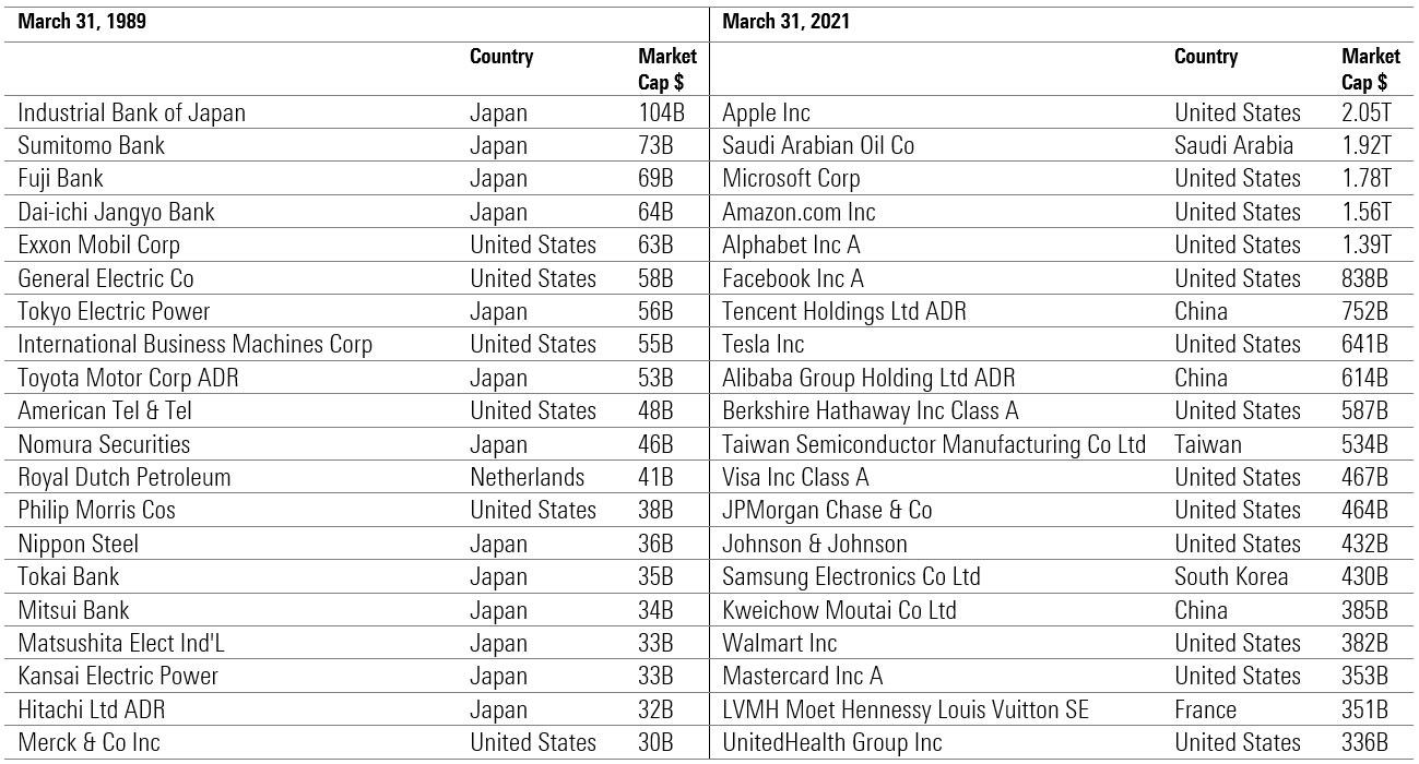 Top 20 Global Companies, Market Cap, 1989 v 2021