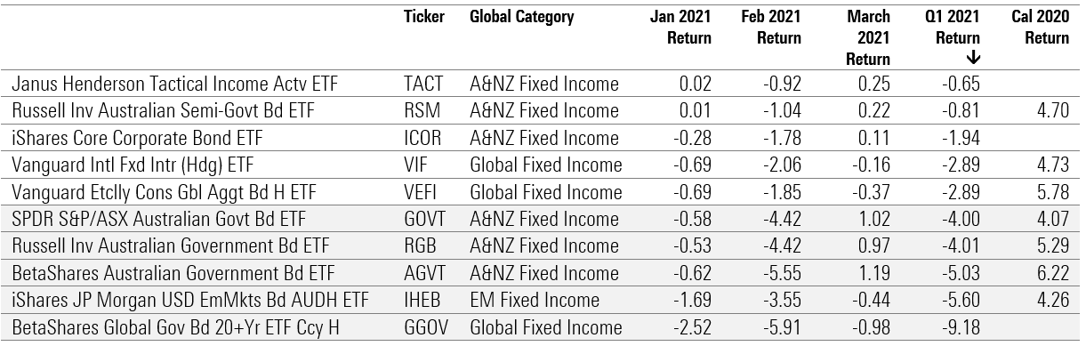 Best and worst bond etfs q1 2021