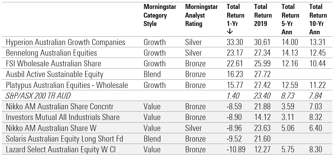 best performing funds 2020 3