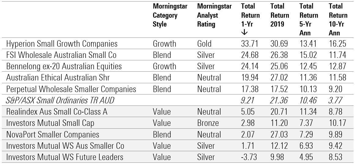 best performing funds 2020 4
