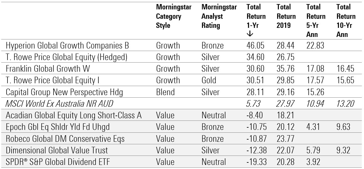 best performing funds 2020 5