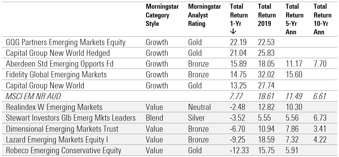 best performing funds 2020 6