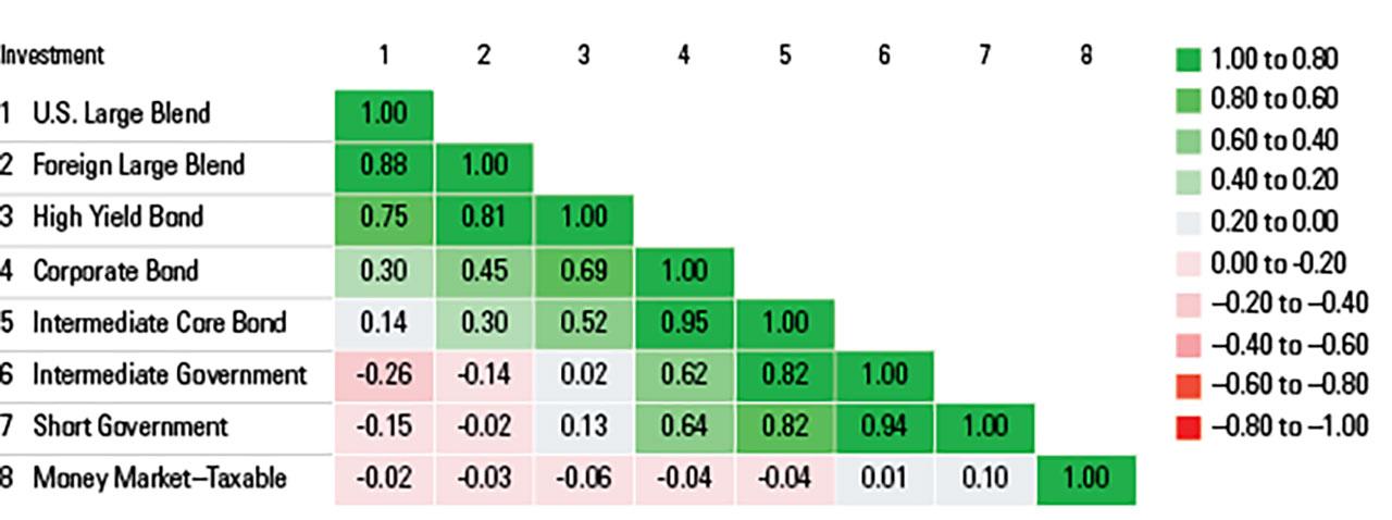 Bonds chart 1