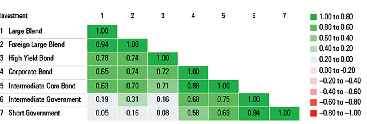 Bonds chart 2