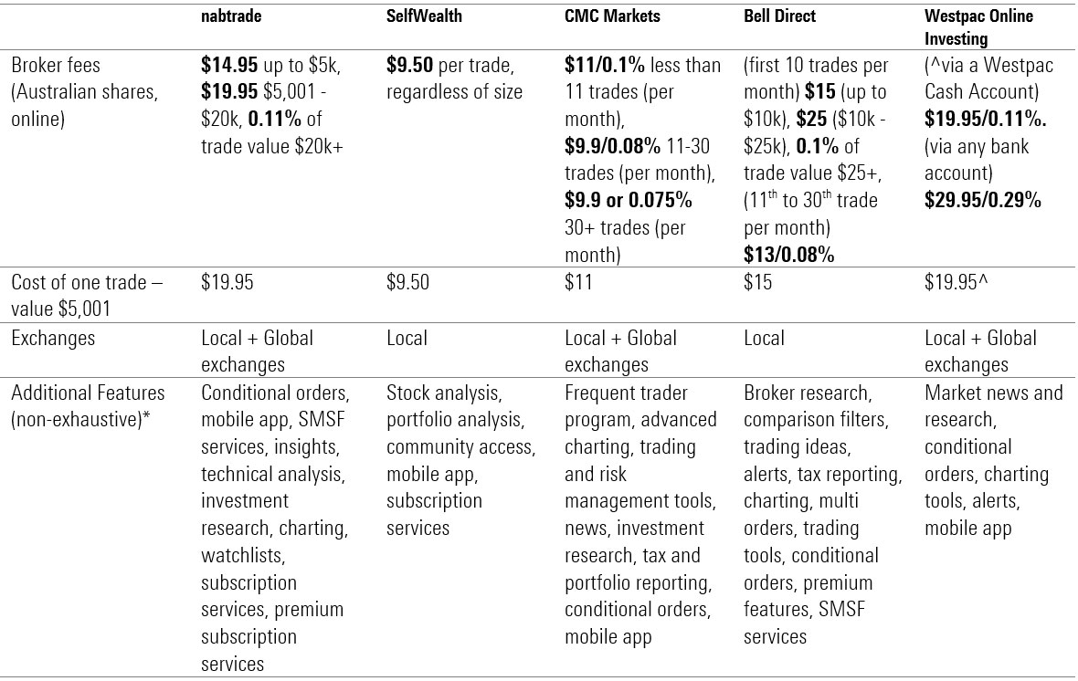 broker comparison table