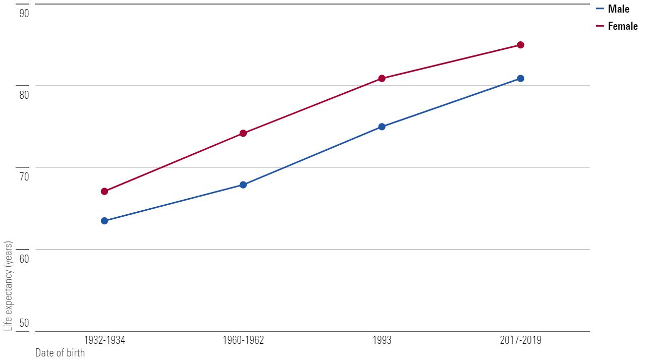 Australians are living longer