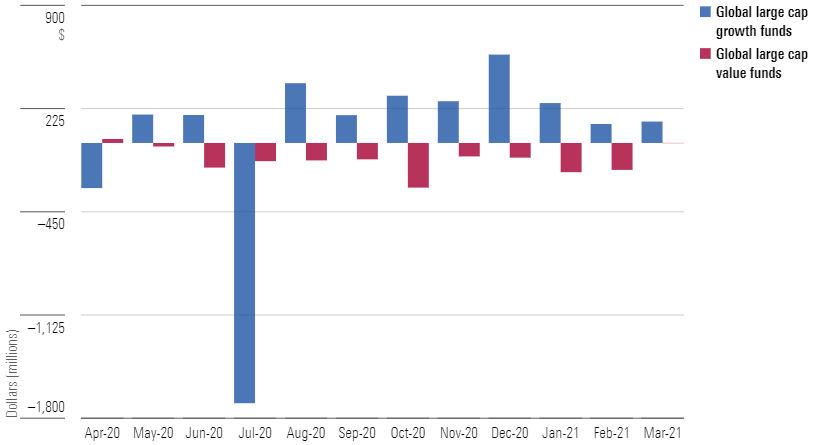 Asset flows - Large cap global growth and value funds (April 1 2020 – March 31 2021)