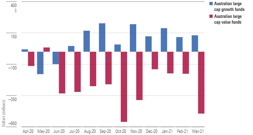 Asset flows - Large cap Australian growth and value funds (April 1 2020 – March 31 2021)