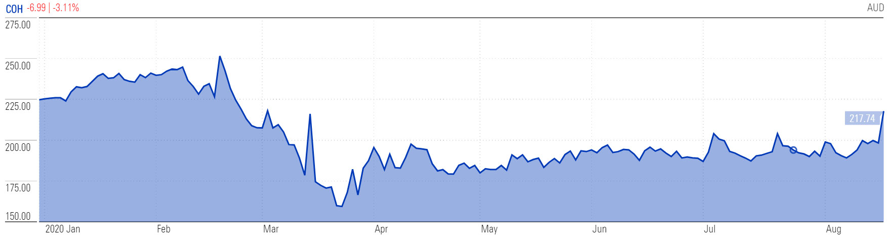 cochlear share price ytd