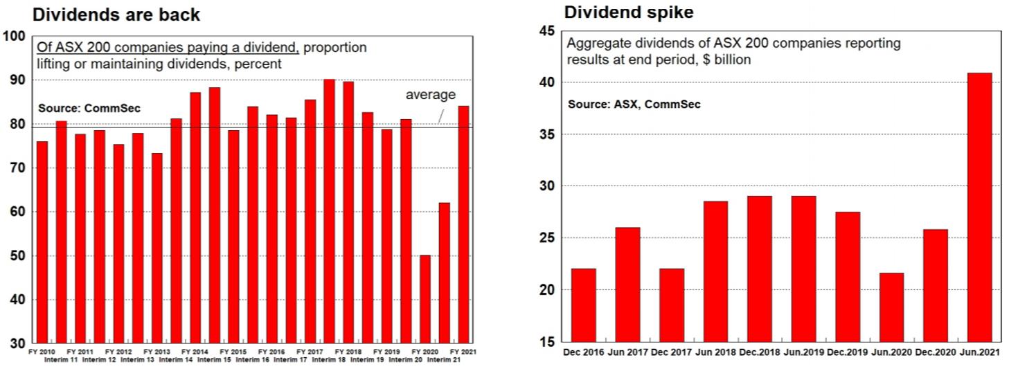 Dividends are back