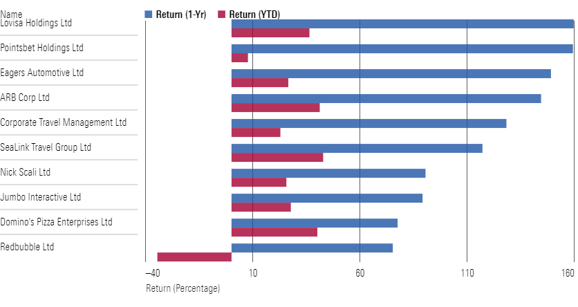 The top ten performers in the consumer discretionary sector (1-Yr vs. YTD)