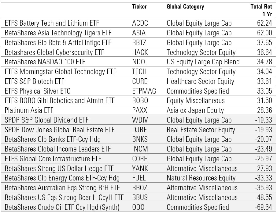 Best and worst performing ETFs 2020