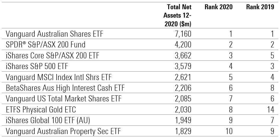 Largest ETFs 2020