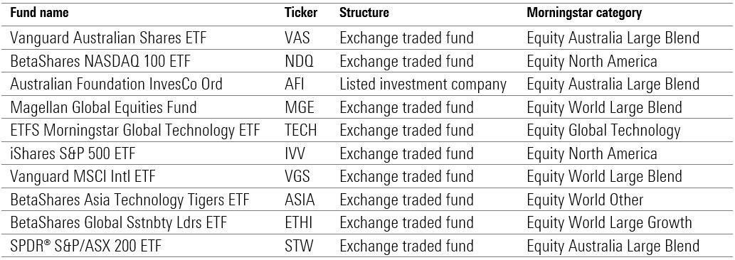 listed funds etfs lics 2020 morningstar