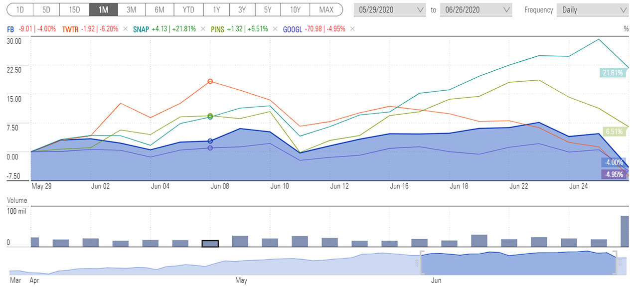 social media sites performance - 1 month