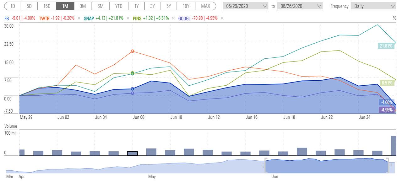 social media sites performance - 1 month