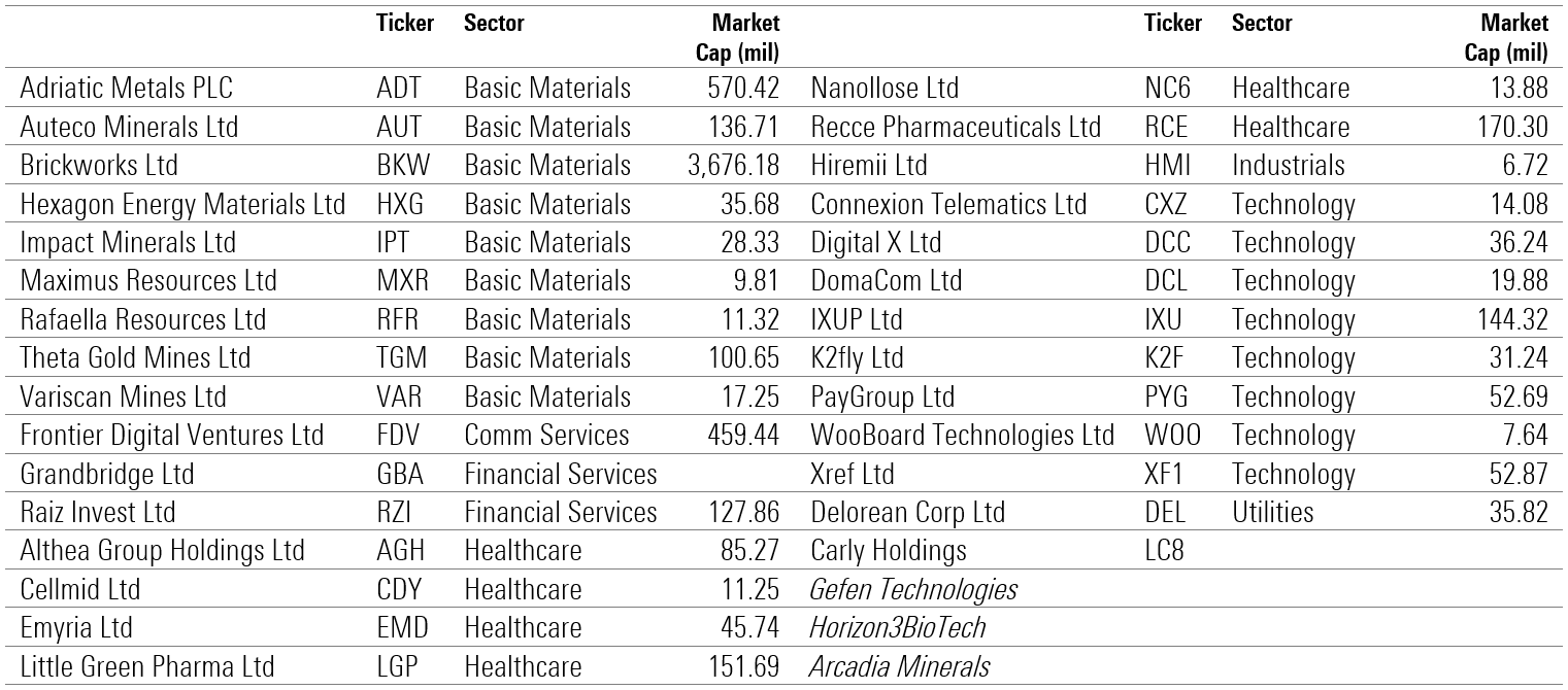 ASX Listed Companines