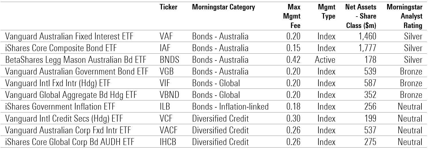 Morningstar Analyst Rating on Fixed Income ETPs