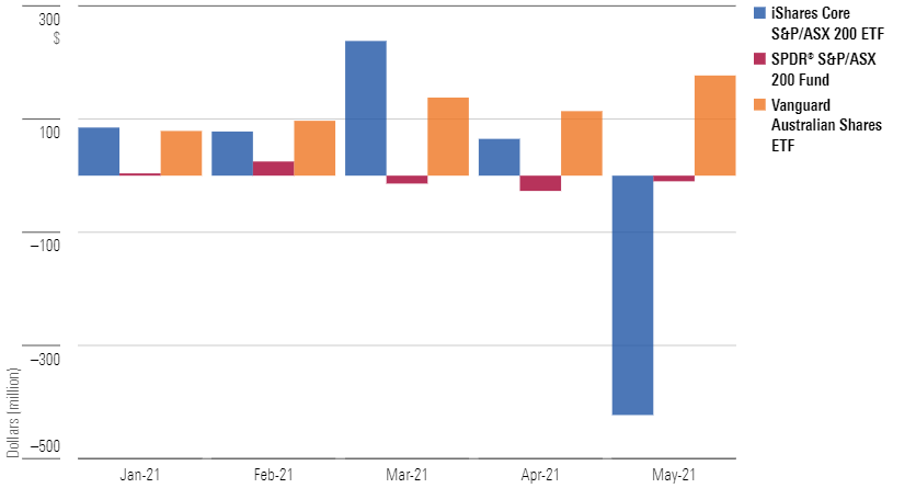Asset inflows and outflows at Australia's three largest domestic equity ETFs