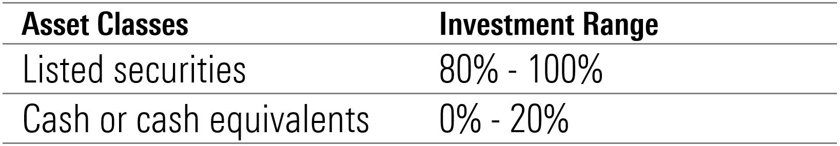 FuturePay Asset Allocation