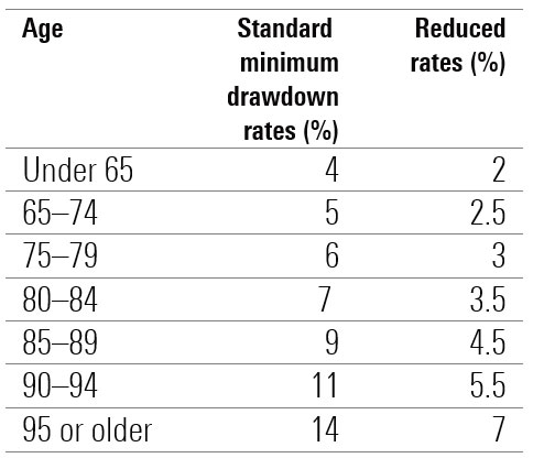 drawdown rates