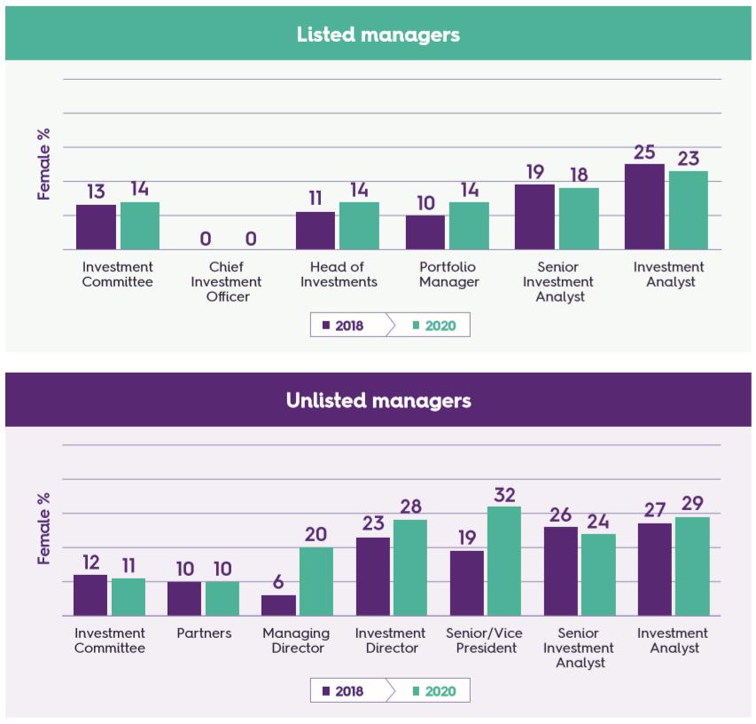 HESTA role based  gender distribution