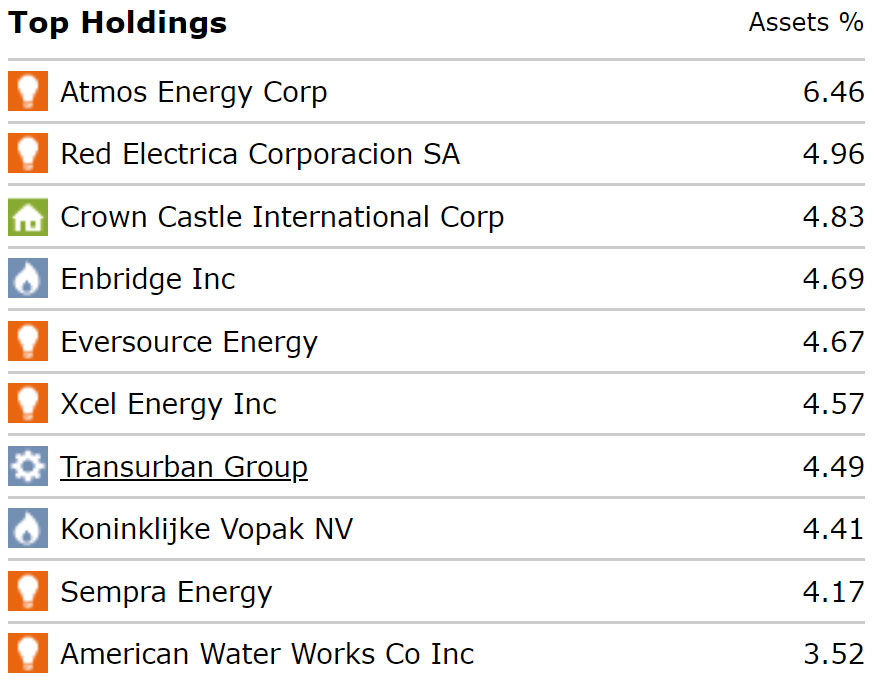 Magellan's top ten holdings