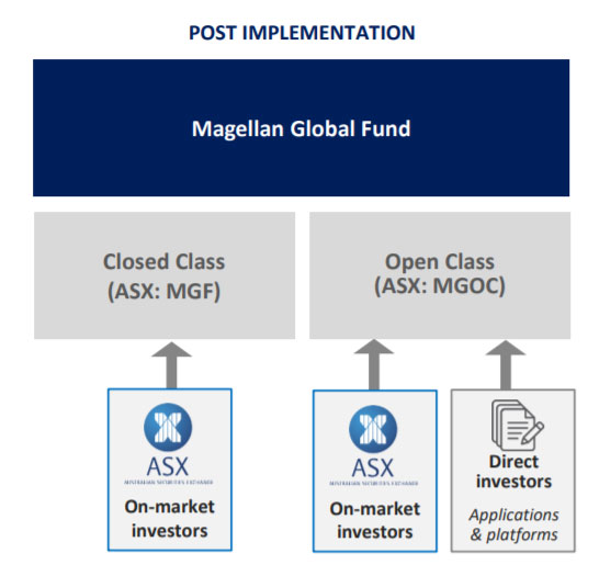 magellan global resturcture