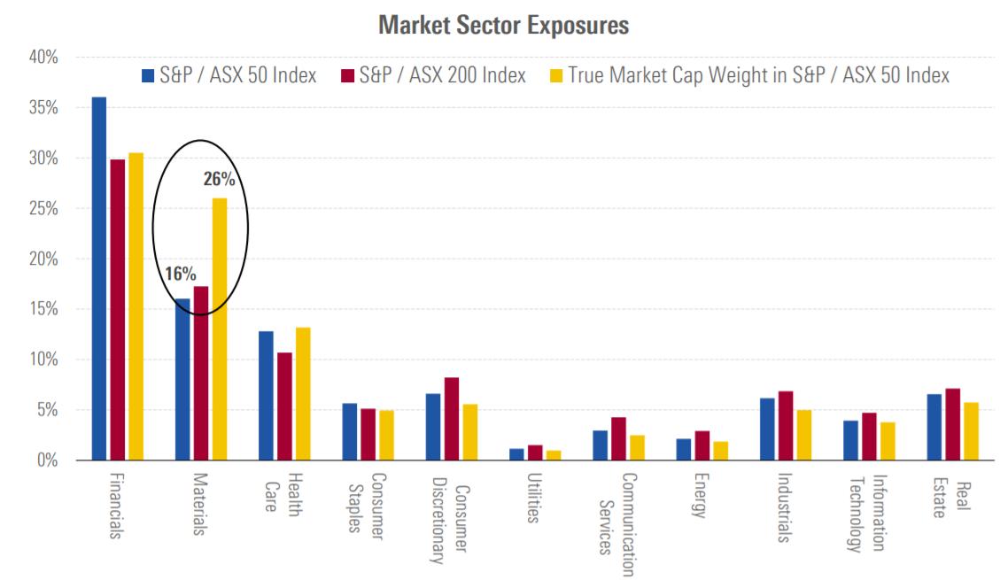 Market Sector Exposures