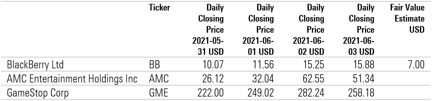 Weekly Stock Prices | BlackBerry, GameStop, AMC