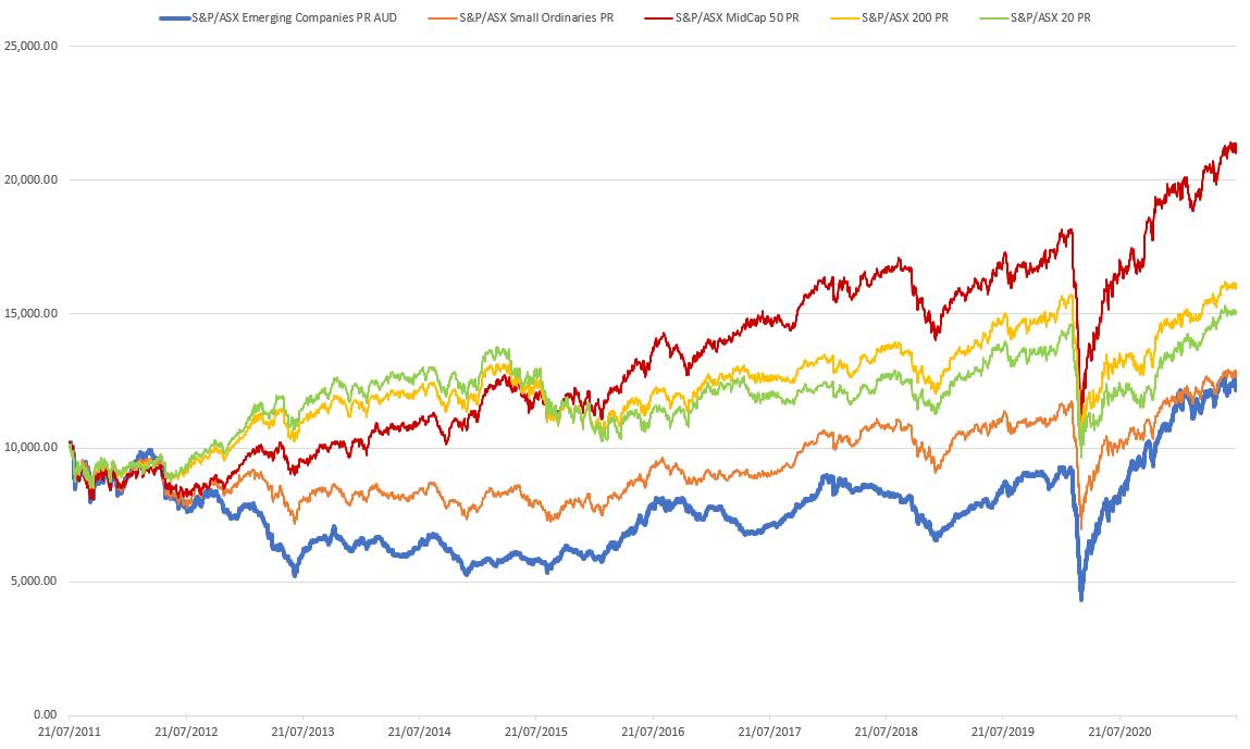 S&P/ASX Indexes