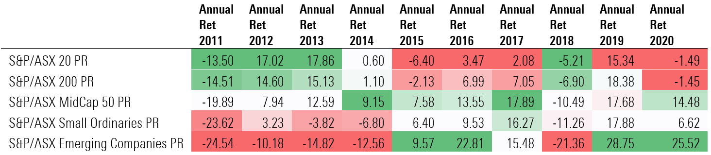 S&P/ASX Indexes - Annual Returns