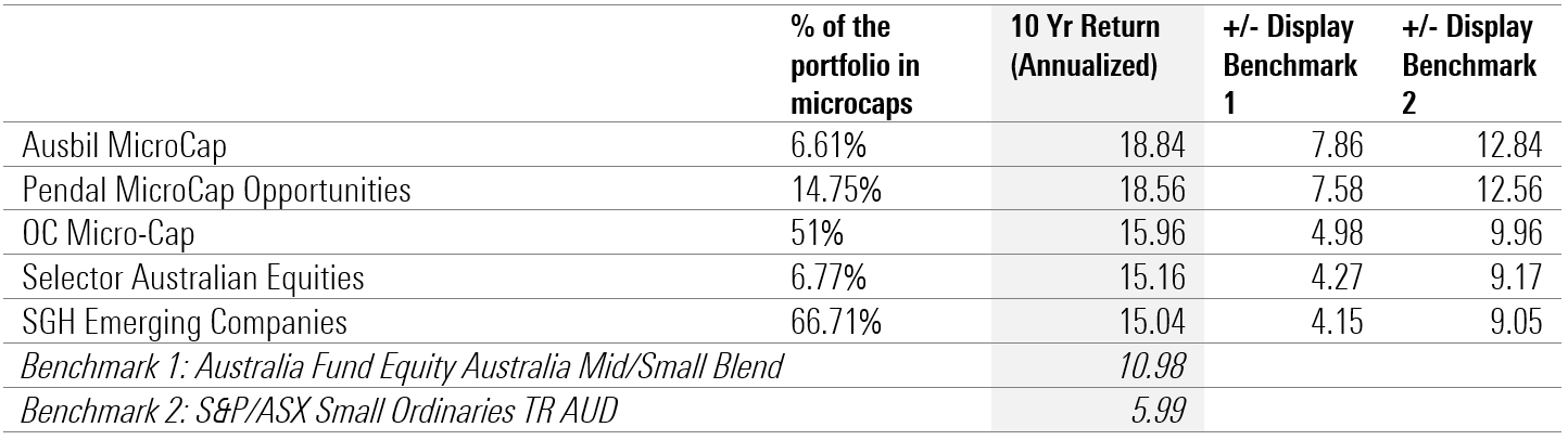 Top performing micro-cap funds