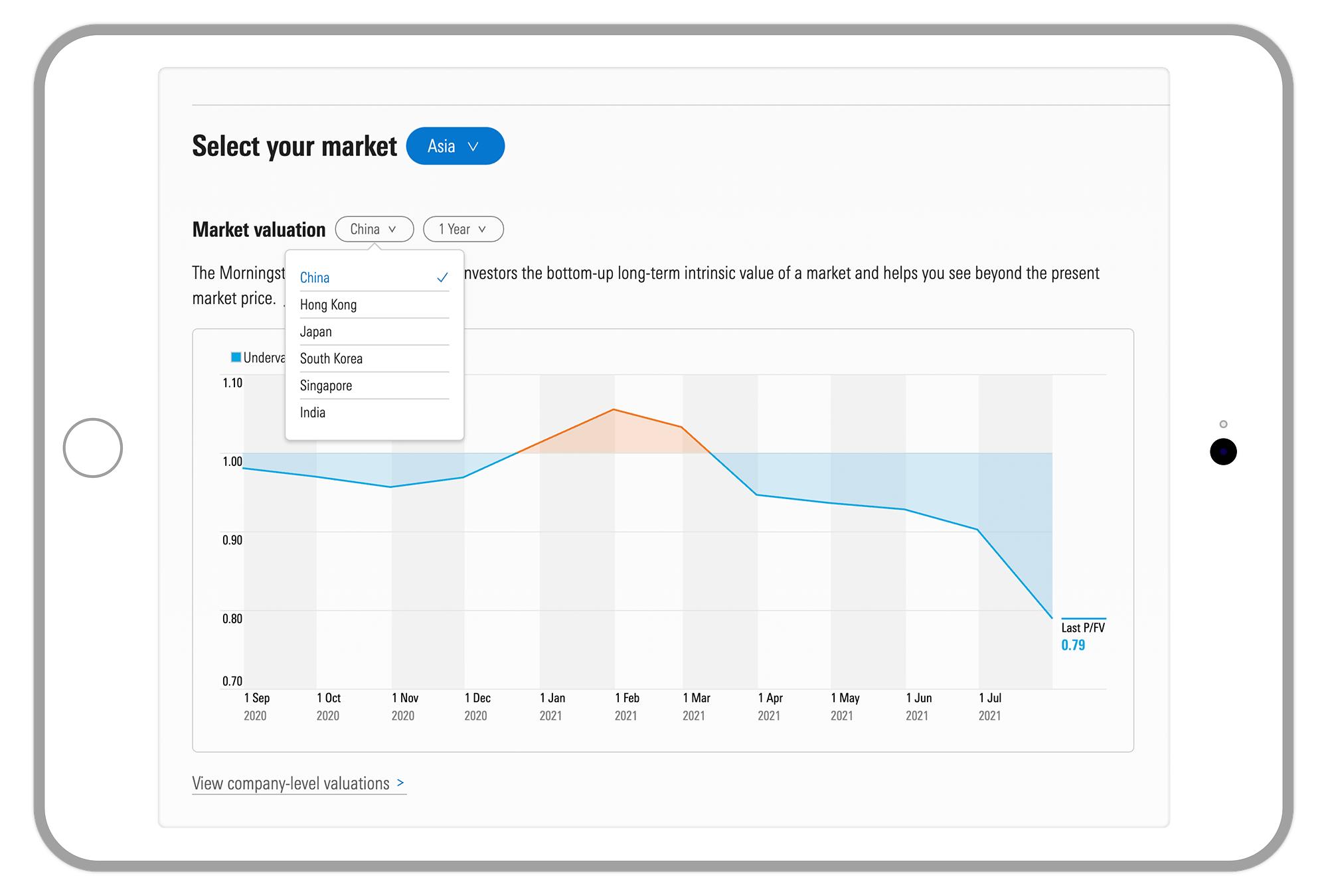 Morningstar's market price-to-fair-value chart