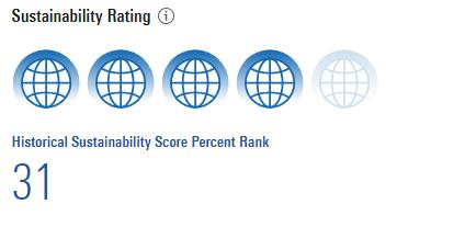 Morningstar Global Rating