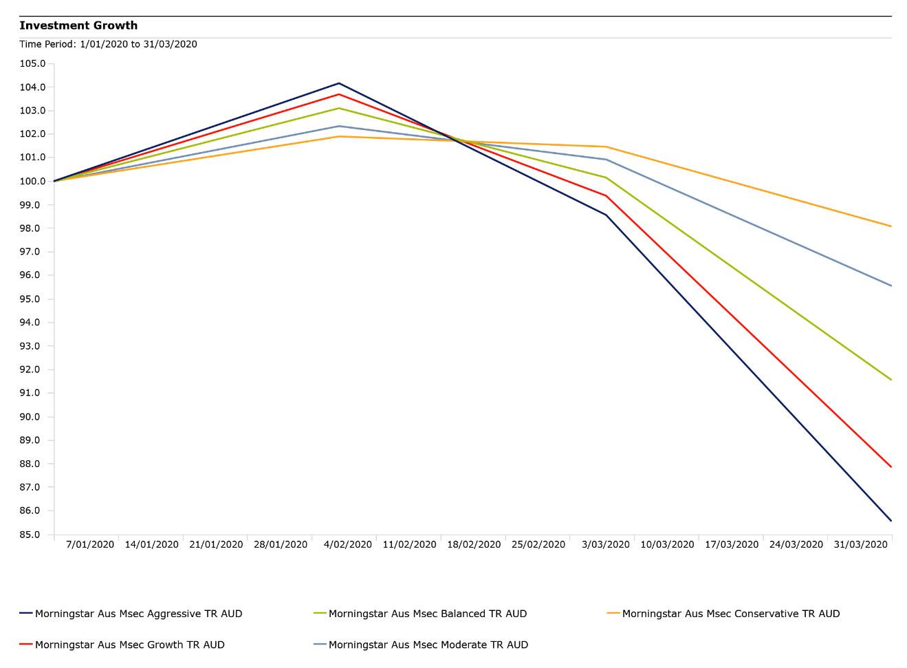 multi asset index returns