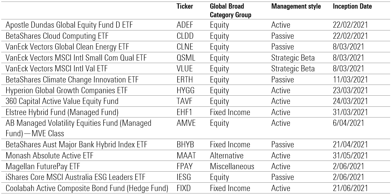 ETFs launched in 2021
