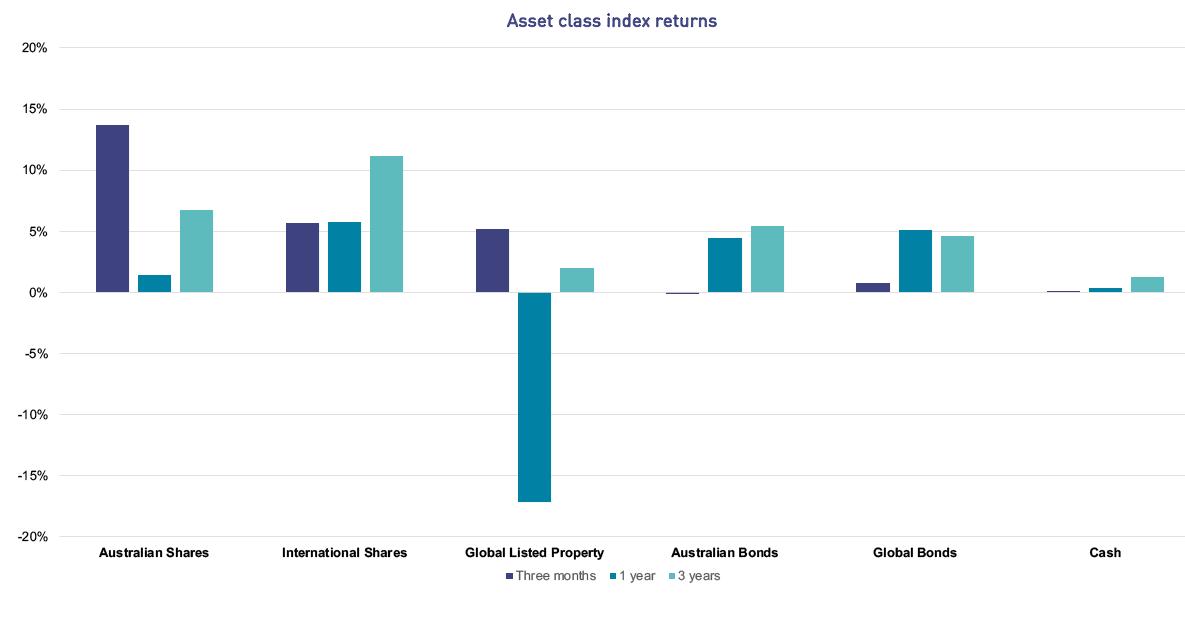 Asset class index returns