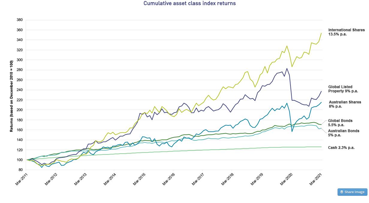 Cumulative asset class index returns